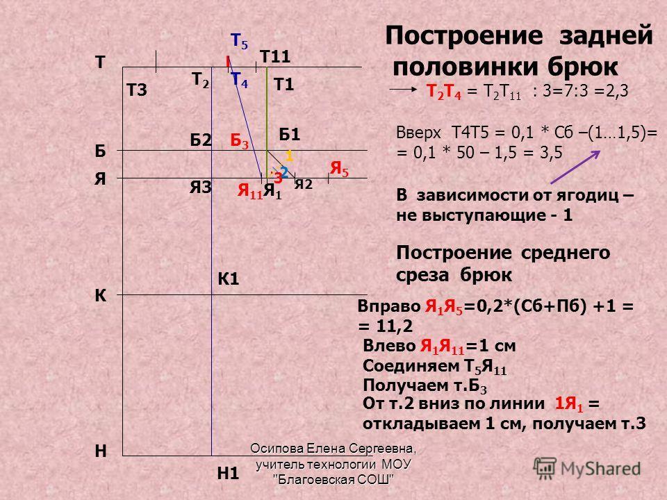 Т Н Я Б К Построение задней половинки брюк Т 2 Т 4 = Т 2 Т 11 : 3=7:3 =2,3 Я2 Я1Я1 Б1 Т1 Вверх Т4Т5 = 0,1 * Сб –(1…1,5)= = 0,1 * 50 – 1,5 = 3,5 Я3 Т2Т2 Б2 К1 Н1 В зависимости от ягодиц – не выступающие - 1 Т11 Т3 Т4Т4 Т5Т5 Построение среднего среза б