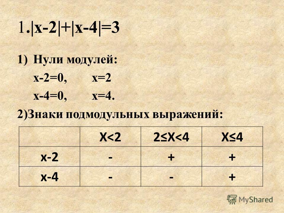 1.|х-2|+|х-4|=3 1)Нули модулей: х-2=0, х=2 х-4=0, х=4. 2)Знаки подмодульных выражений: Х
