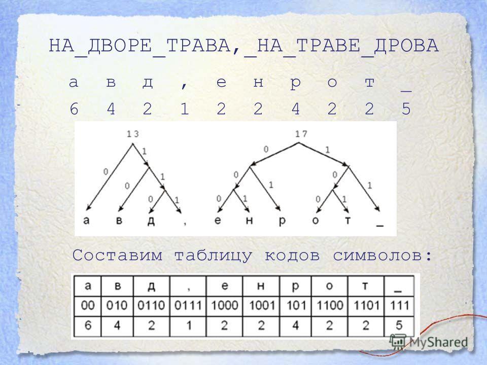 НА_ДВОРЕ_ТРАВА,_НА_ТРАВЕ_ДРОВА авд,енрот_ 6421224225 Составим таблицу кодов символов: