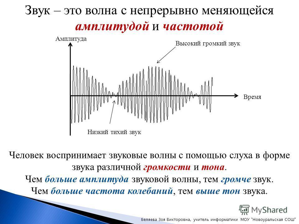 Звук – это волна с непрерывно меняющейся амплитудой и частотой Амплитуда Время Высокий громкий звук Низкий тихий звук Человек воспринимает звуковые волны с помощью слуха в форме звука различной громкости и тона. Чем больше амплитуда звуковой волны, т