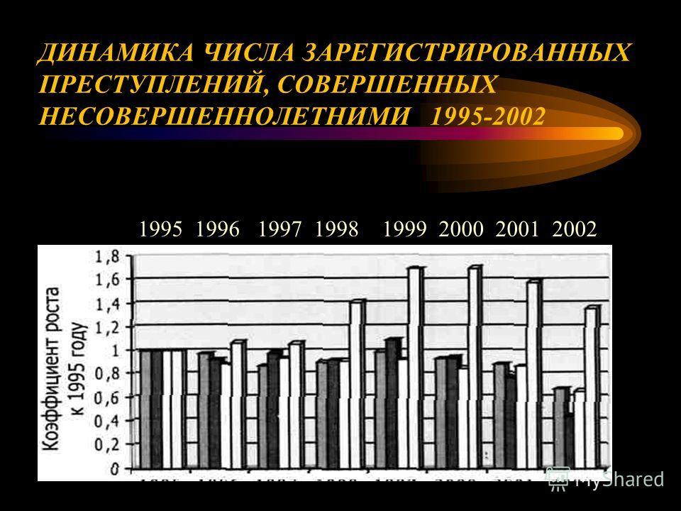 ДИНАМИКА ЧИСЛА ЗАРЕГИСТРИРОВАННЫХ ПРЕСТУПЛЕНИЙ, СОВЕРШЕННЫХ НЕСОВЕРШЕННОЛЕТНИМИ 1995-2002 1995 1996 1997 1998 1999 2000 2001 2002