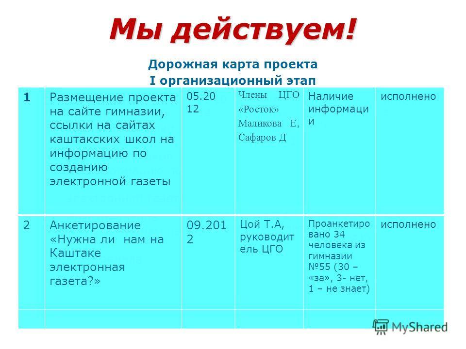 Мы действуем! Дорожная карта проекта I организационный этап (сроки) таблица II реализационный этап (сроки) таблица III итоговый этап (сроки) таблица 1Размещение проекта на сайте гимназии, ссылки на сайтах каштакских школ на информацию по созданию эле