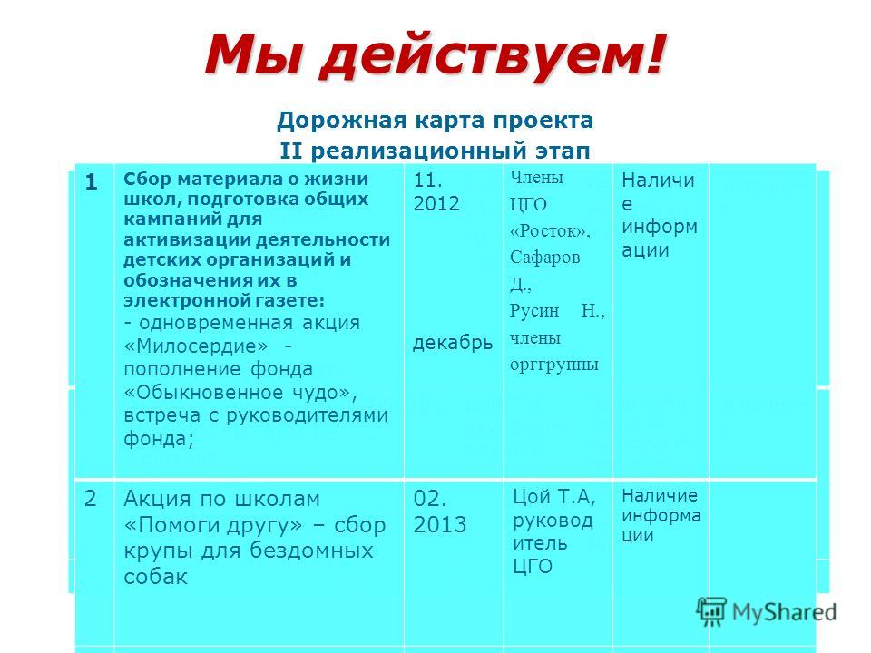Мы действуем! Дорожная карта проекта II реализационный этап (сроки) таблица II реализационный этап (сроки) таблица III итоговый этап (сроки) таблица 1Размещение проекта на сайте гимназии, ссылки на сайтах каштакских школ на информацию по созданию эле