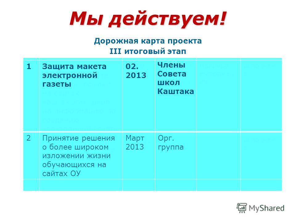 Мы действуем! Дорожная карта проекта III итоговый этап (сроки) таблица II реализационный этап (сроки) таблица III итоговый этап (сроки) таблица 1Размещение проекта на сайте гимназии, ссылки на сайтах каштакских школ на информацию по созданию электрон