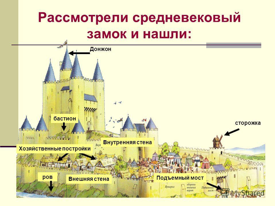 Рассмотрели средневековый замок и нашли: ров Донжон бастион сторожка Внешняя стена Внутренняя стена Хозяйственные постройки Подъемный мост