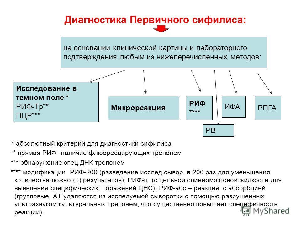 Диагностика Первичного сифилиса: * абсолютный критерий для диагностики сифилиса ** прямая РИФ- наличие флюоресцирующих трепонем *** обнаружение спец.ДНК трепонем **** модификации РИФ-200 (разведение исслед.сывор. в 200 раз для уменьшения количества л