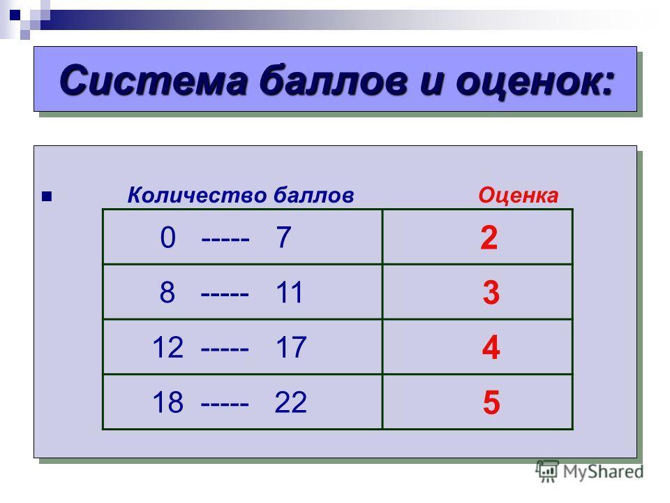 Система баллов и оценок: Количество баллов Оценка 0 ----- 7 2 8 ----- 11 3 12 ----- 17 4 18 ----- 22 5