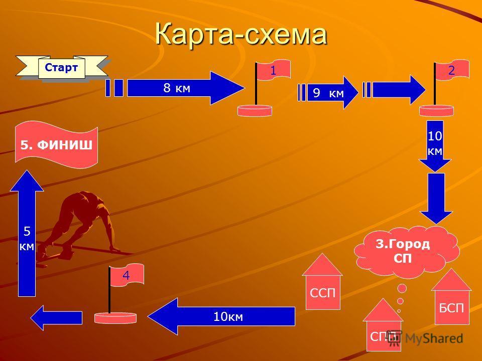 Карта-схема Старт 1 8 км 2 9 км 10 км БСП СПП ССП 3.Город СП 4 10км 5 км 5. ФИНИШ