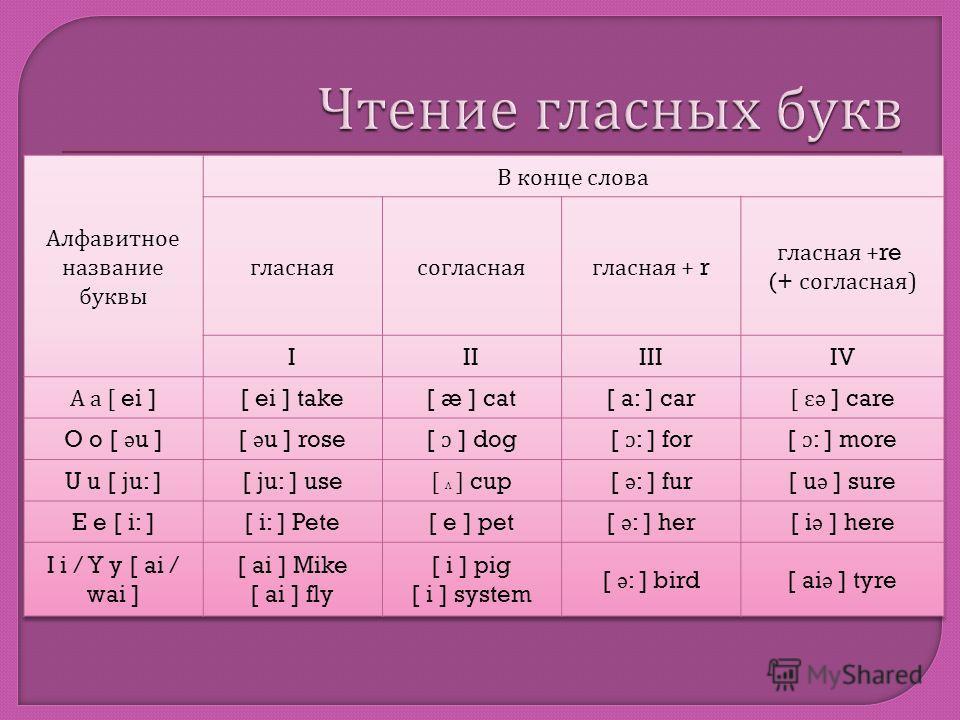 I тип чтения II тип чтения III тип чтения IV тип чтения