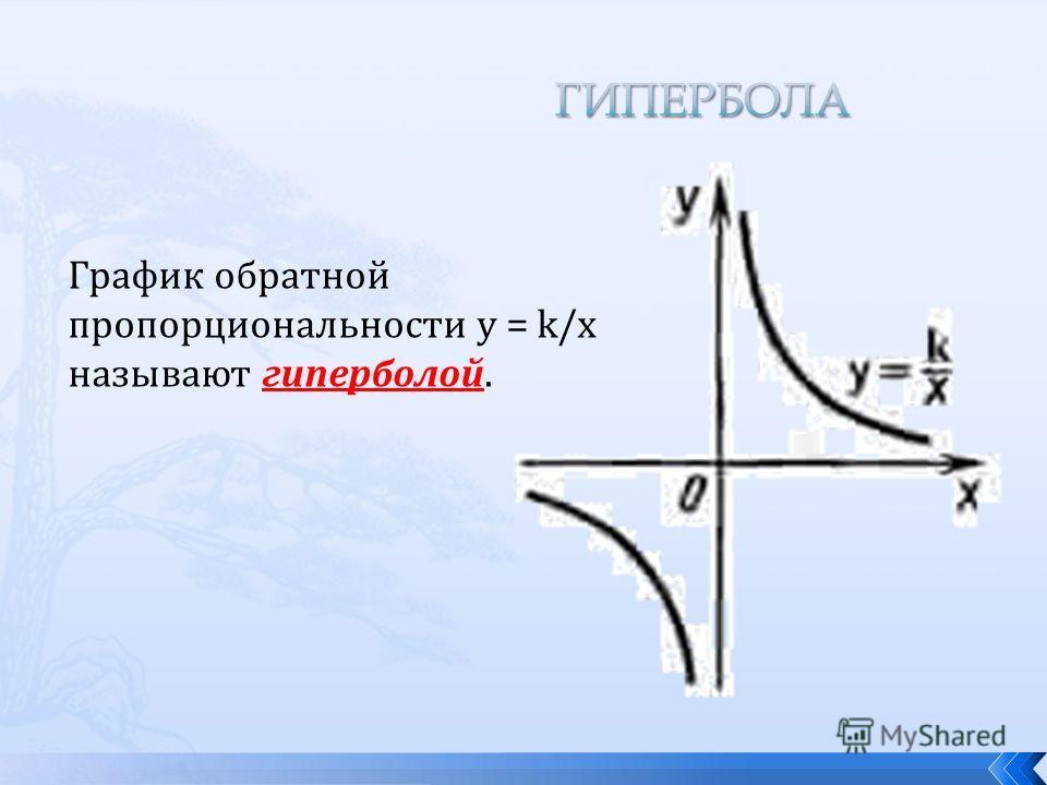 График обратной пропорциональности у = k/x называют гиперболой.
