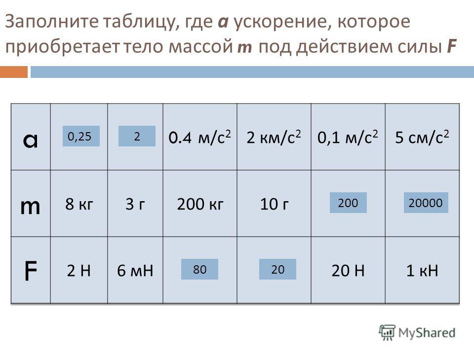 Заполните таблицу, где а ускорение, которое приобретает тело массой m под действием силы F 0,252 8020 20020000