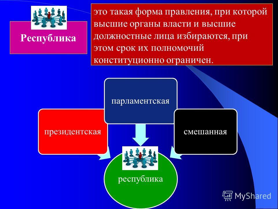 Республика республика президентскаяпарламентскаясмешанная это такая форма правления, при которой высшие органы власти и высшие должностные лица избираются, при этом срок их полномочий конституционно ограничен.