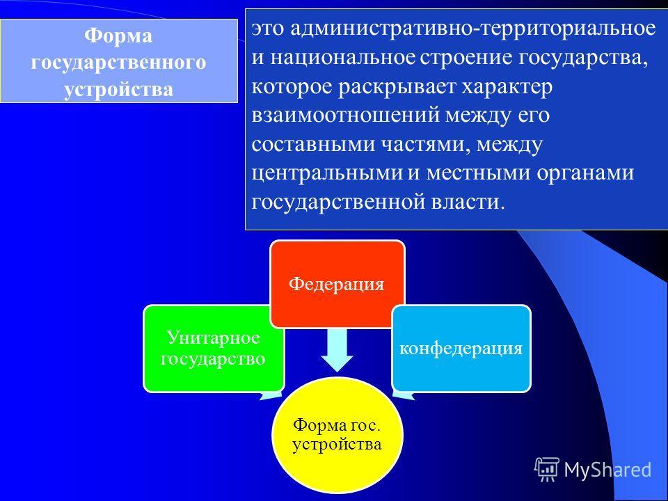 Форма государственного устройства Форма гос. устройства Унитарное государство Федерацияконфедерация это административно-территориальное и национальное строение государства, которое раскрывает характер взаимоотношений между его составными частями, меж