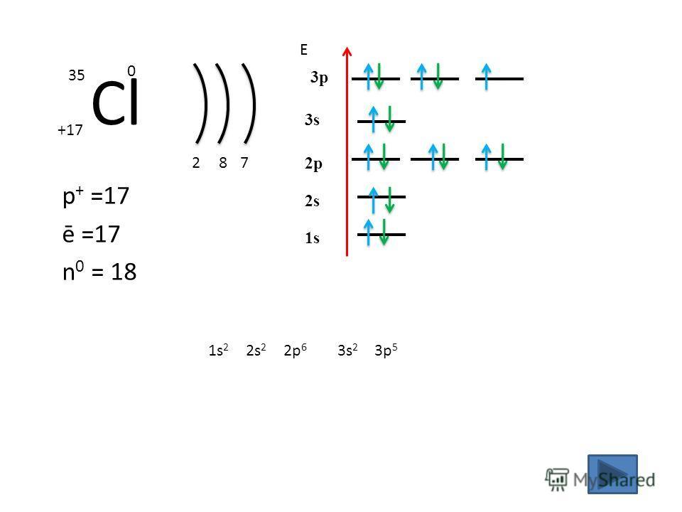 Cl +17 35 0 p + =17 ē =17 n 0 = 18 2 1s21s2 Е 1s 8 2s 2s 2 2p 2p 6 7 3s 3p 3s 2 3p 5