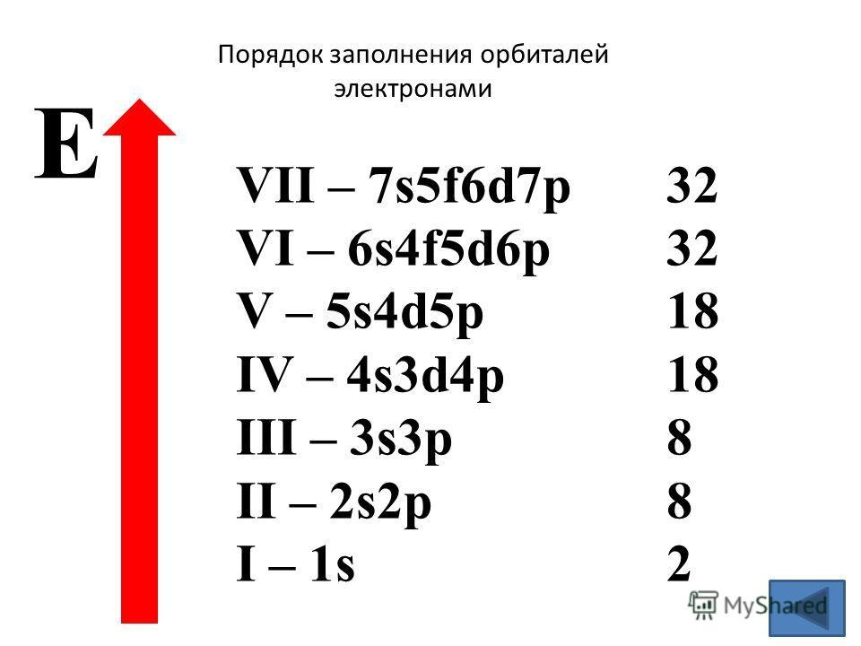 Порядок заполнения орбиталей электронами VII – 7s5f6d7p32 VI – 6s4f5d6p32 V – 5s4d5p18 IV – 4s3d4p18 III – 3s3p8 II – 2s2p8 I – 1s2 Е