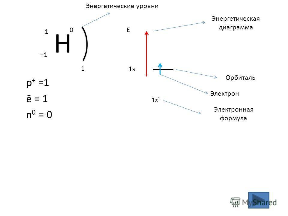 Н +1 1 0 p + =1 ē = 1 n 0 = 0 1 1s11s1 Е 1s Энергетическая диаграмма Орбиталь Электрон Электронная формула Энергетические уровни