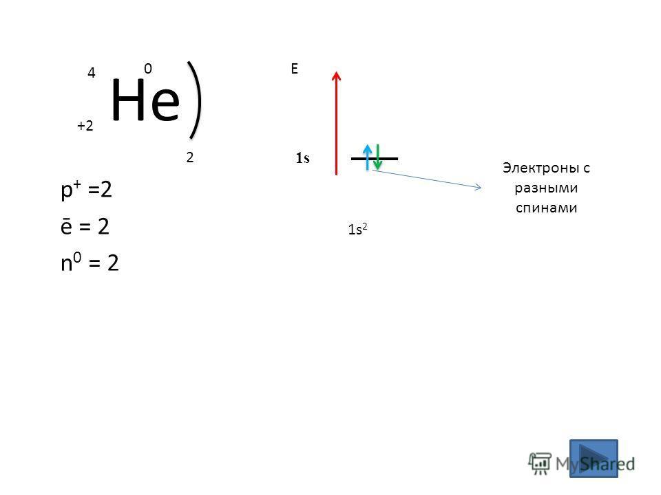 Не +2 4 0 p + =2 ē = 2 n 0 = 2 2 1s21s2 Е 1s Электроны с разными спинами