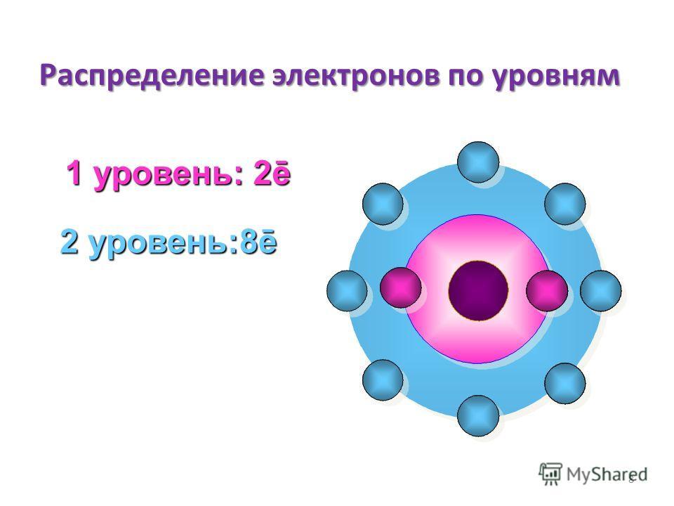 Распределение электронов по уровням 8 1 уровень: 2ē 2 уровень:8ē