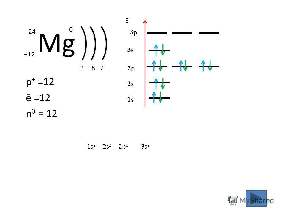 Mg +12 24 0 p + =12 ē =12 n 0 = 12 2 1s21s2 Е 1s 8 2s 2s 2 2p 2p 6 2 3s 3p 3s 2