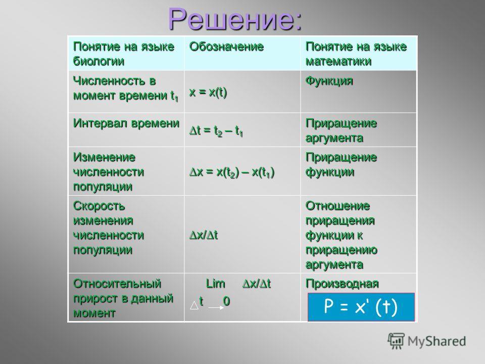 Решение: Понятие на языке биологии Обозначение Понятие на языке математики Численность в момент времени t 1 x = x(t) Функция Интервал времени t = t 2 – t 1 Приращение аргумента Изменение численности популяции x = x(t 2 ) – x(t 1 ) Приращение функции