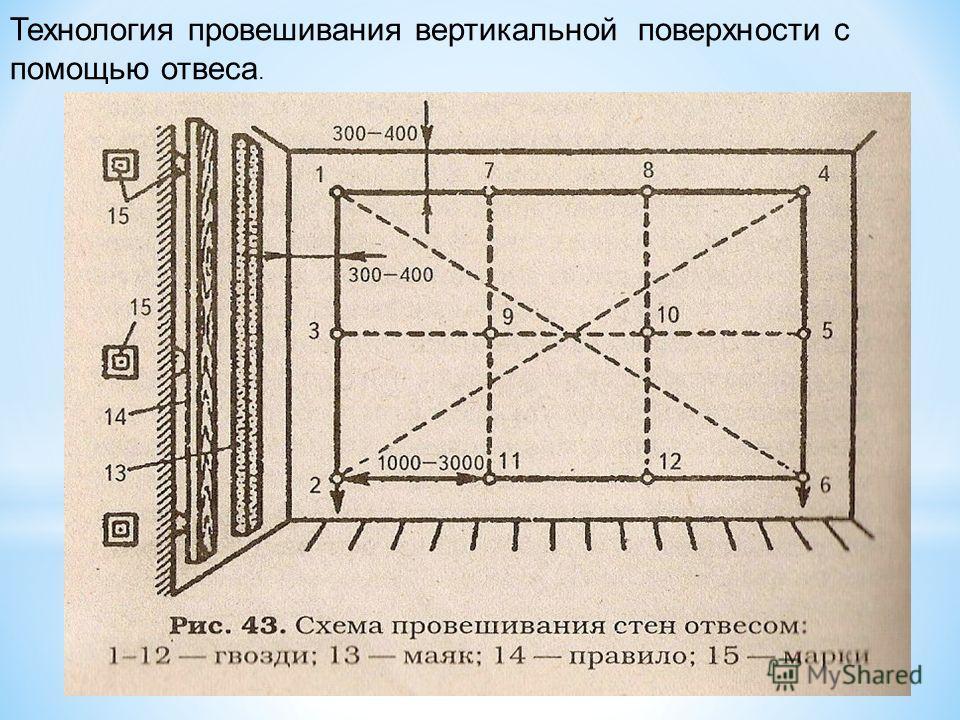 . Технология провешивания вертикальной поверхности с помощью отвеса.