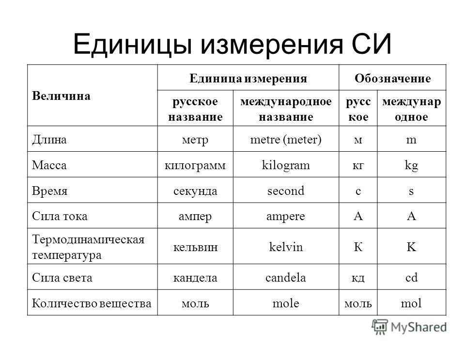 Единицы измерения СИ Величина Единица измеренияОбозначение русское название международное название русс кое междунар одное Длинаметрmetre (meter)мm Массакилограммkilogramкгkg Времясекундаsecondсs Сила токаамперampereАA Термодинамическая температура к