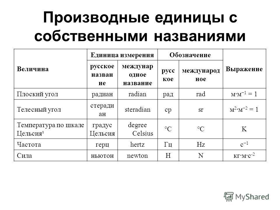 Производные единицы с собственными названиями Величина Единица измеренияОбозначение Выражение русское назван ие междунар одное название русс кое международ ное Плоский уголрадианradianрадradм·м 1 = 1 Телесный угол стеради ан steradianсрsrм 2 ·м 2 = 1