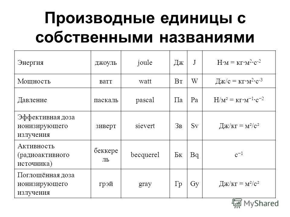 Производные единицы с собственными названиями ЭнергияджоульjouleДжJН·м = кг·м 2 ·c -2 МощностьваттwattВтWДж/с = кг·м 2 ·c -3 ДавлениепаскальpascalПаPaН/м² = кг·м 1 ·с 2 Эффективная доза ионизирующего излучения зивертsievertЗвSvДж/кг = м²/c² Активност