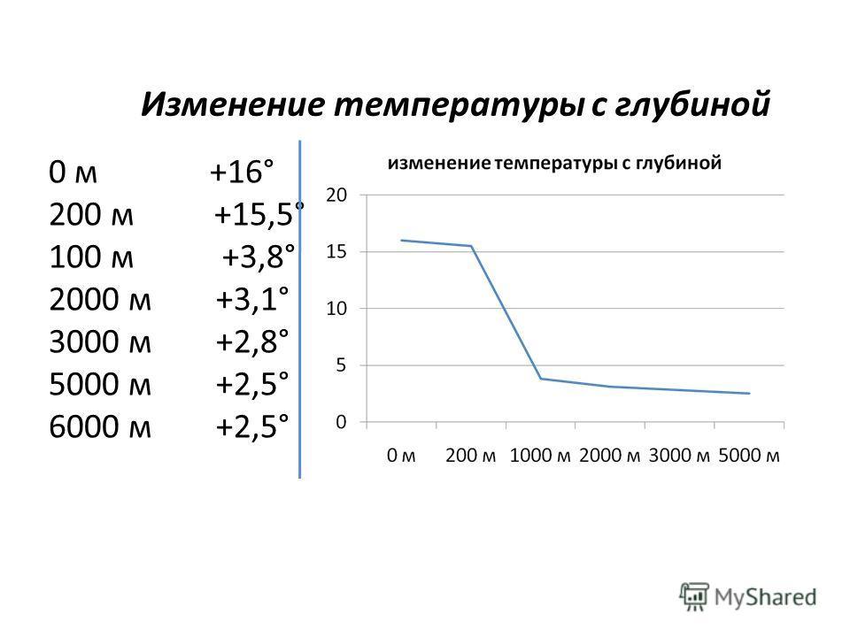 Изменение температуры с глубиной 0 м +16° 200 м +15,5° 100 м +3,8° 2000 м +3,1° 3000 м +2,8° 5000 м +2,5° 6000 м +2,5°