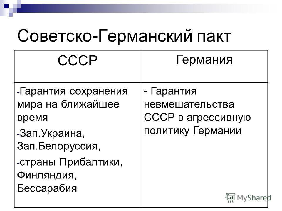 Советско-Германский пакт СССР Германия - Гарантия сохранения мира на ближайшее время - Зап.Украина, Зап.Белоруссия, - страны Прибалтики, Финляндия, Бессарабия - Гарантия невмешательства СССР в агрессивную политику Германии