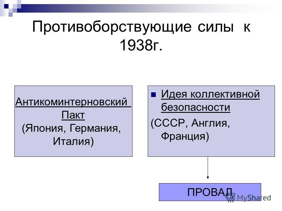 Противоборствующие силы к 1938г. Антикоминтерновский Пакт (Япония, Германия, Италия) Идея коллективной безопасности (СССР, Англия, Франция) ПРОВАЛ