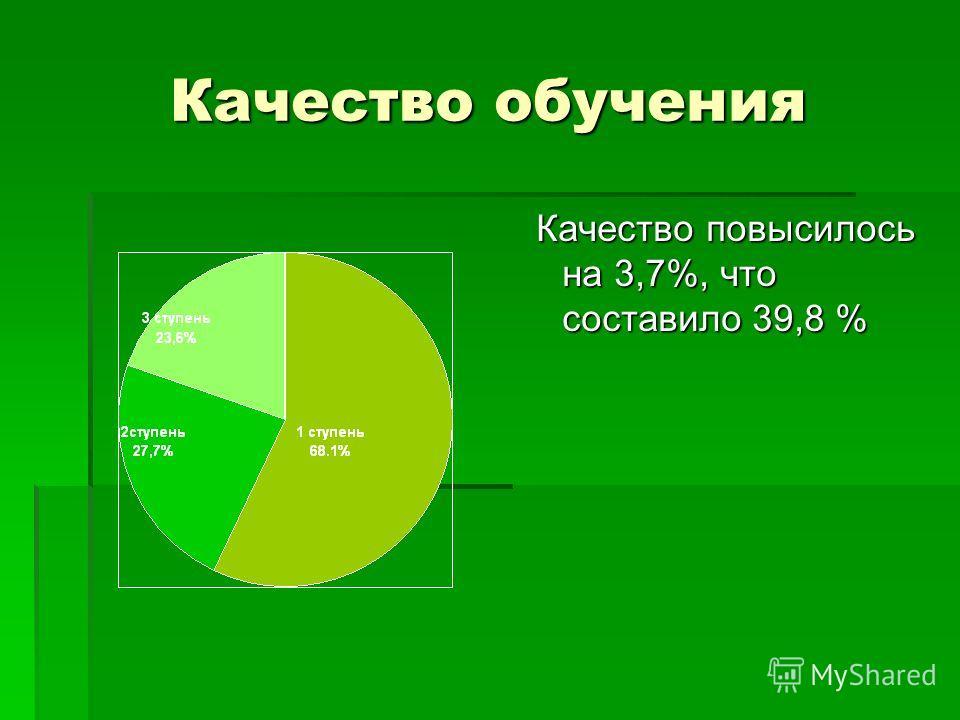 Качество обучения Качество повысилось на 3,7%, что составило 39,8 % Качество повысилось на 3,7%, что составило 39,8 %