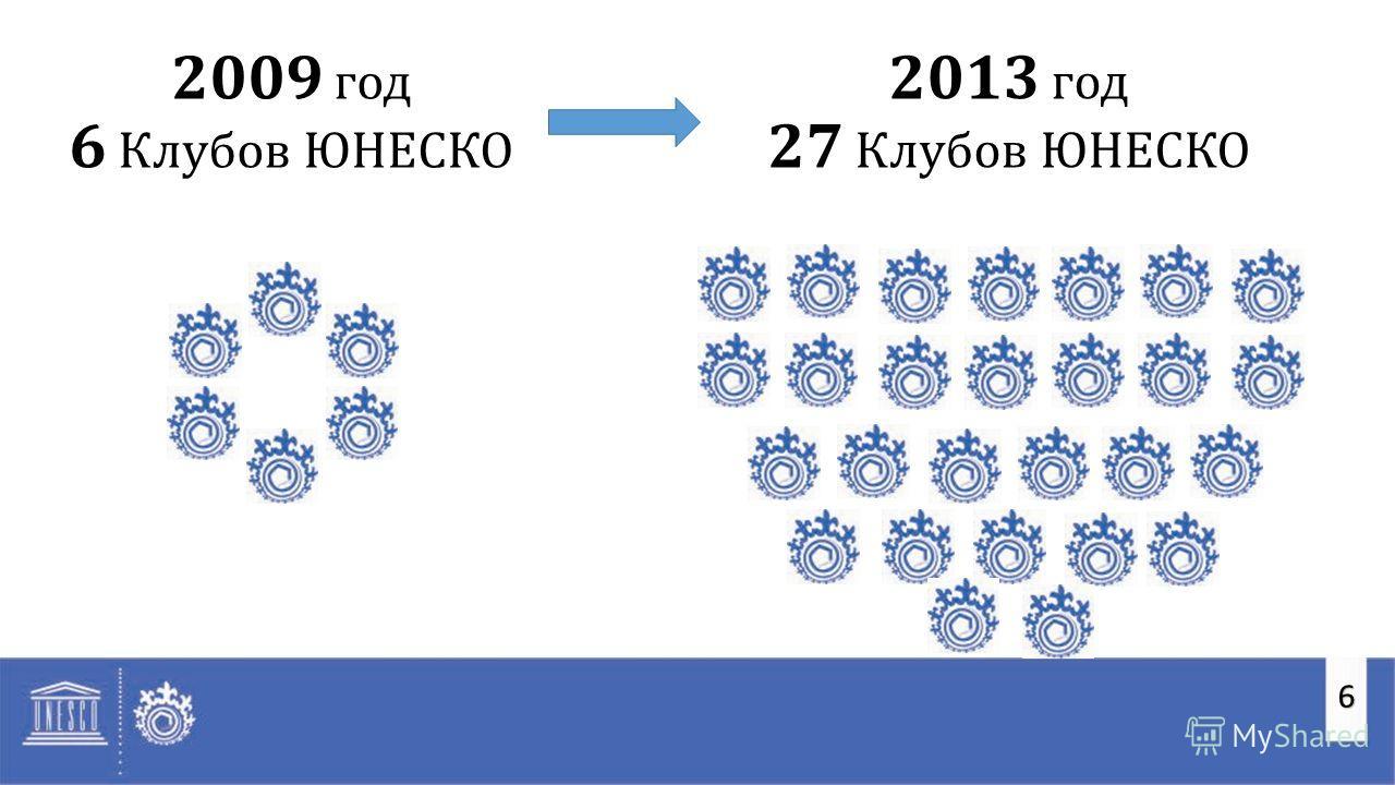6 2009 год 6 Клубов ЮНЕСКО 2013 год 27 Клубов ЮНЕСКО