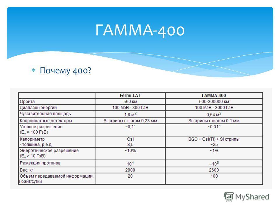 Почему 400? ГАММА-400