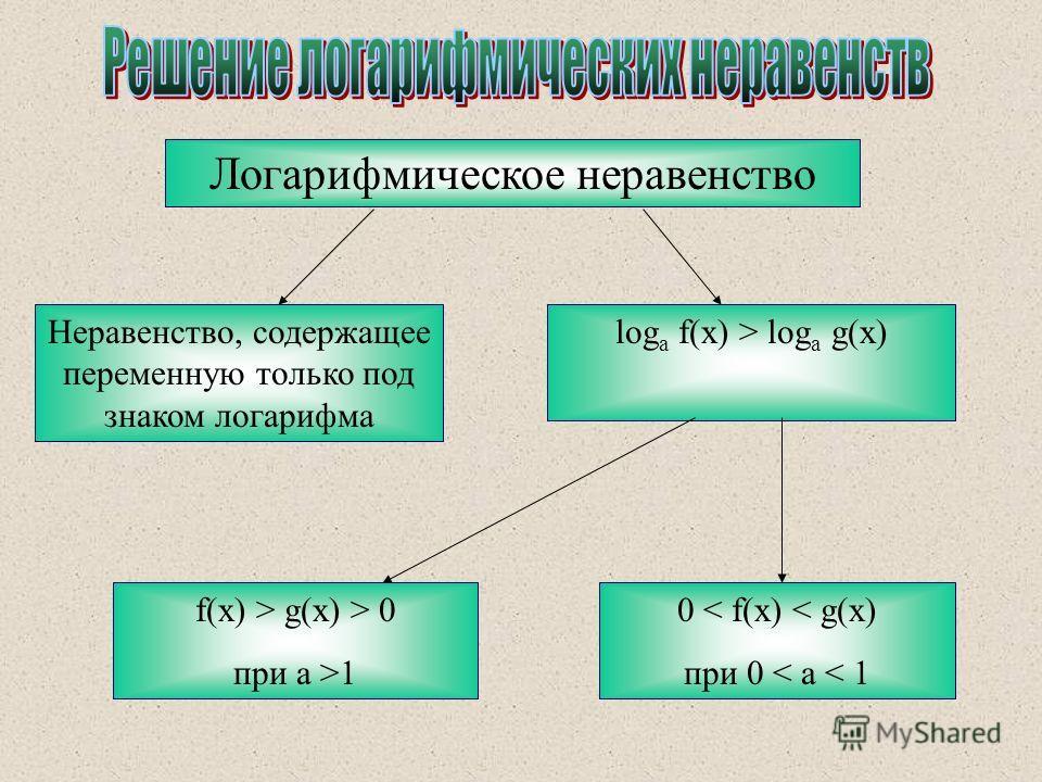 Логарифмическое неравенство Неравенство, содержащее переменную только под знаком логарифма log a f(x) > log a g(x) f(x) > g(x) > 0 при a >1 0 < f(x) < g(x) при 0 < a < 1