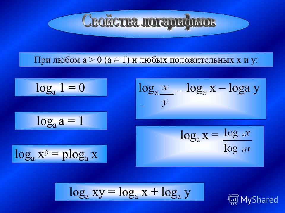 При любом a > 0 (a = 1) и любых положительных x и y: log a 1 = 0 log a a = 1 log a x p = plog a x log a xy = log a x + log a y log a = log a x – loga y log a x =
