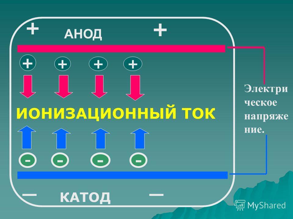 + _ + +++ - --- КАТОД + ИОНИЗАЦИОННЫЙ ТОК _ Электри ческое напряже ние. АНОД