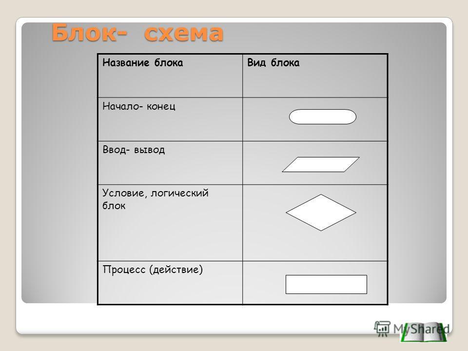 Блок- схема Название блокаВид блока Начало- конец Ввод- вывод Условие, логический блок Процесс (действие)