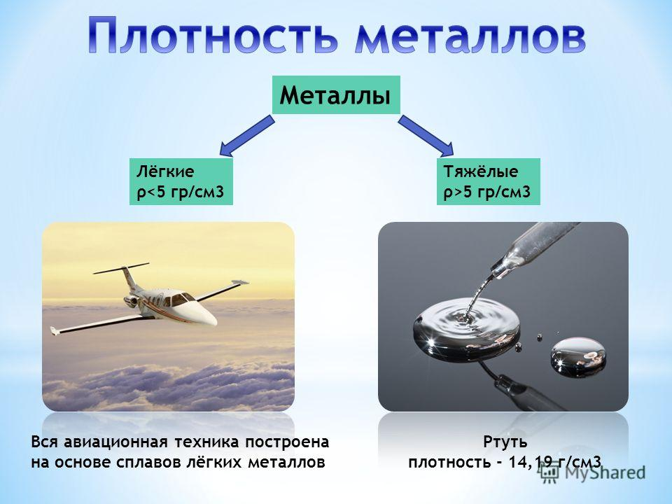 Металлы Лёгкие ρ5 гр/см3 Вся авиационная техника построена на основе сплавов лёгких металлов Ртуть плотность - 14,19 г/см3