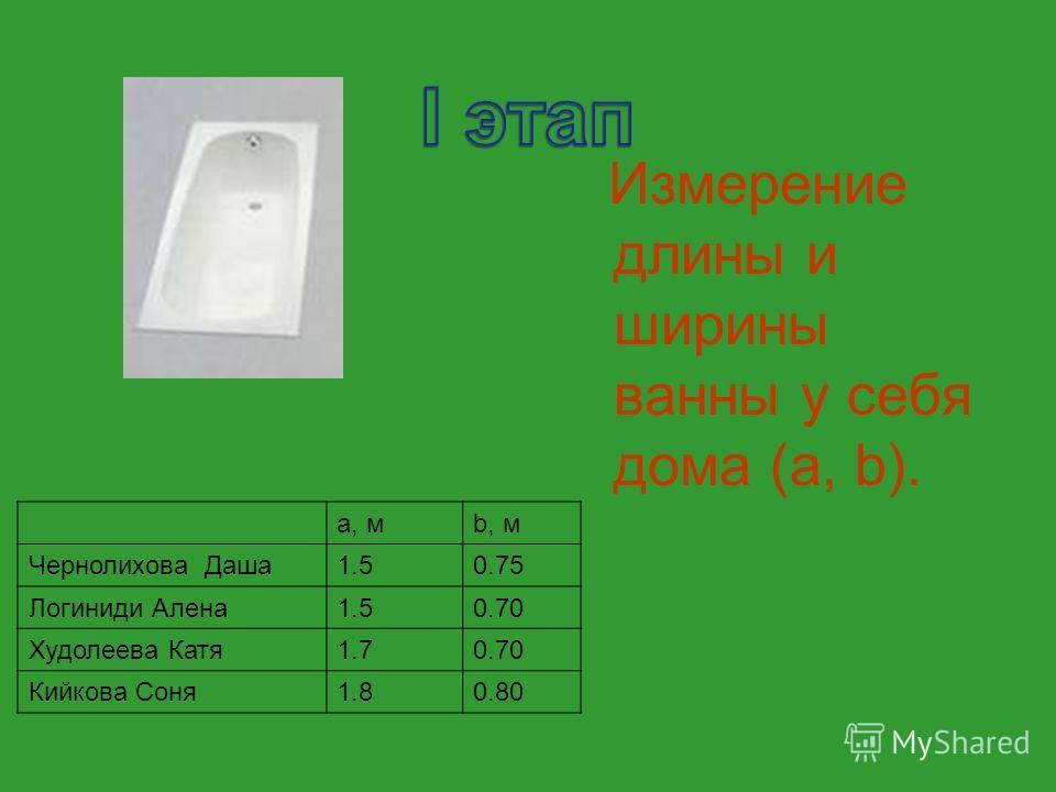 a, мb, м Чернолихова Даша1.50.75 Логиниди Алена1.50.70 Худолеева Катя1.70.70 Кийкова Соня1.80.80 Измерение длины и ширины ванны у себя дома (a, b).