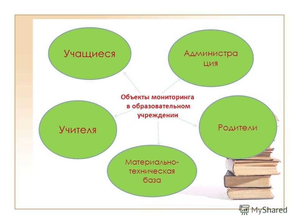 Объекты мониторинга в образовательном учреждении Учащиеся Администра ция Учителя Родители Материально- техническая база