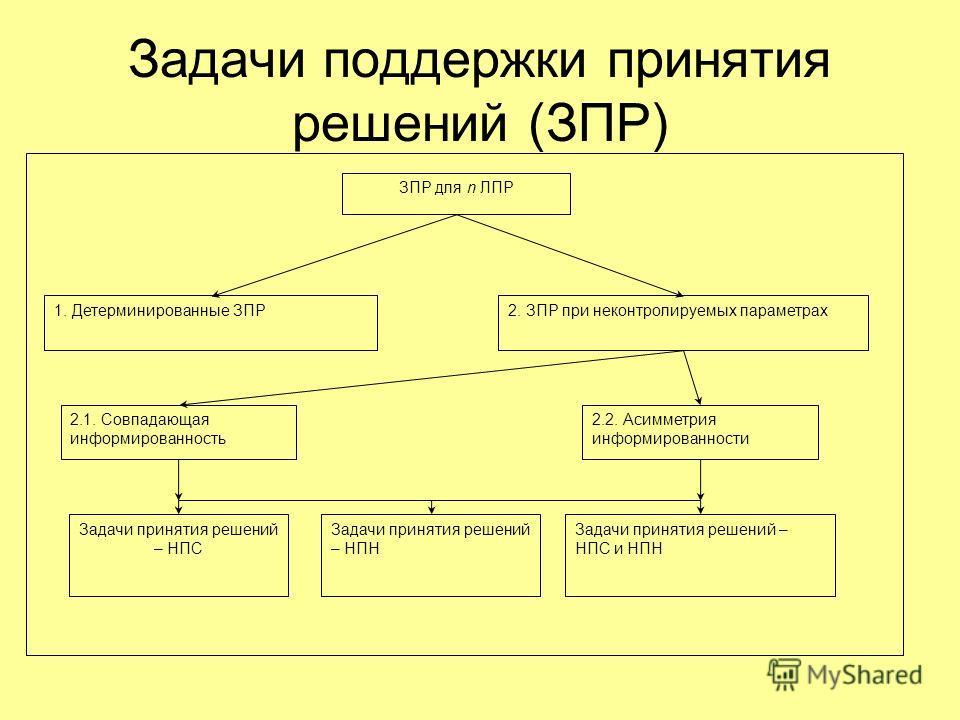 Задачи поддержки принятия решений (ЗПР) Задачи принятия решений – НПС 1. Детерминированные ЗПР2. ЗПР при неконтролируемых параметрах 2.1. Совпадающая информированность 2.2. Асимметрия информированности Задачи принятия решений – НПН Задачи принятия ре