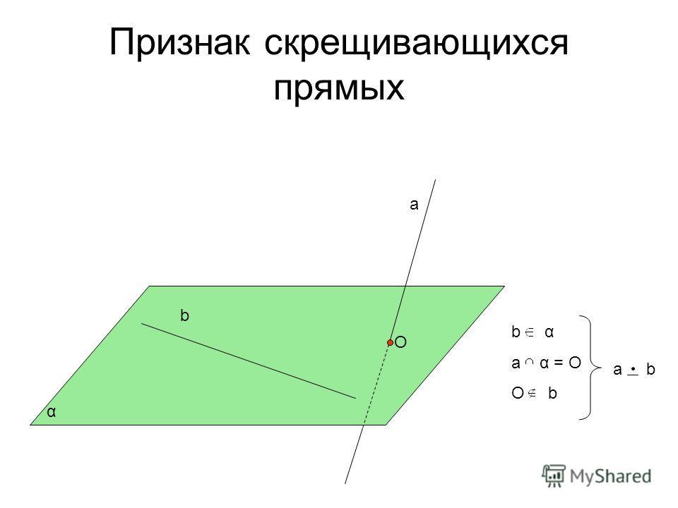 Признак скрещивающихся прямых α а b О b α а α = О О b а b