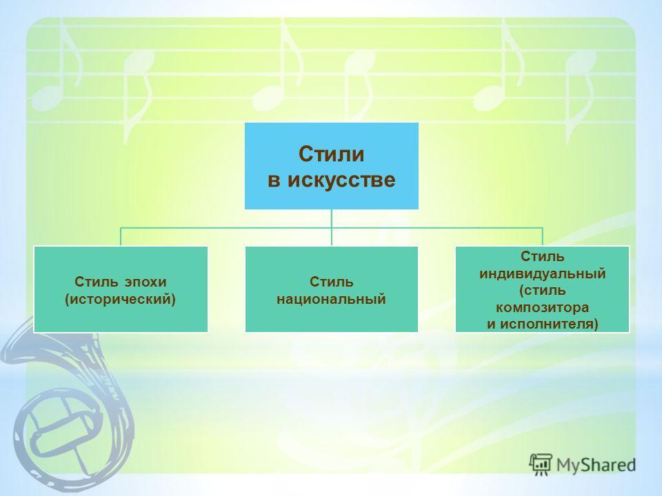 Стили в искусстве Стиль эпохи (исторический) Стиль национальный Стиль индивидуальный (стиль композитора и исполнителя)