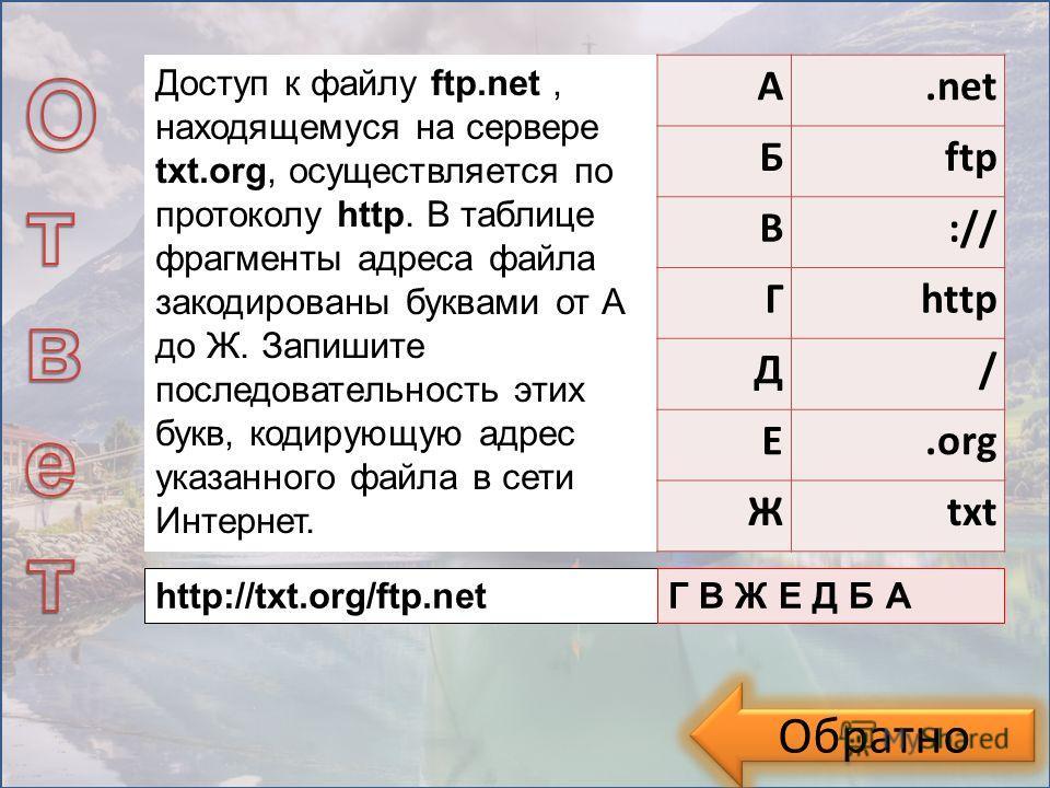 Обратно Доступ к файлу ftp.net, находящемуся на сервере txt.org, осуществляется по протоколу http. В таблице фрагменты адреса файла закодированы буквами от А до Ж. Запишите последовательность этих букв, кодирующую адрес указанного файла в сети Интерн