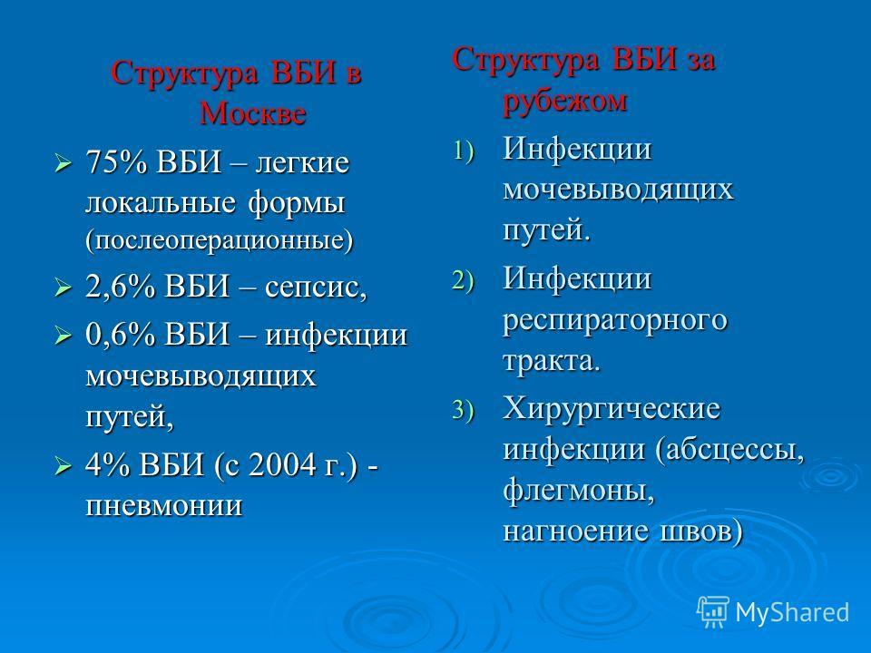 Структура ВБИ в Москве 75% ВБИ – легкие локальные формы (послеоперационные) 75% ВБИ – легкие локальные формы (послеоперационные) 2,6% ВБИ – сепсис, 2,6% ВБИ – сепсис, 0,6% ВБИ – инфекции мочевыводящих путей, 0,6% ВБИ – инфекции мочевыводящих путей, 4
