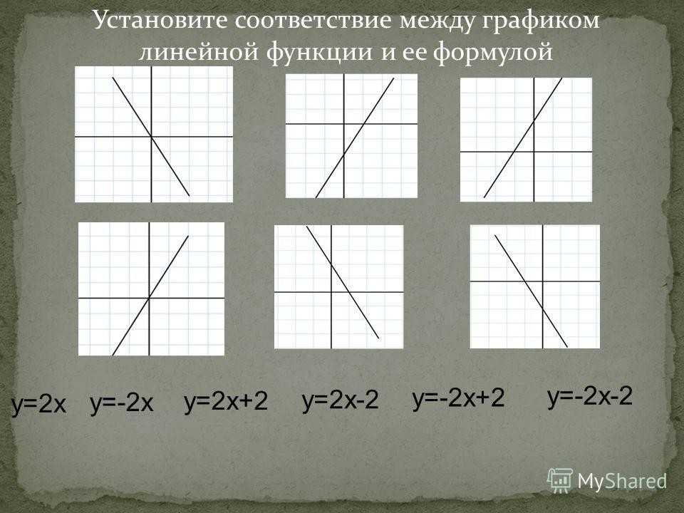 Установите соответствие между графиком линейной функции и ее формулой у=-2х-2 у=-2х+2 у=2х-2 у=2х+2 у=-2х у=2х