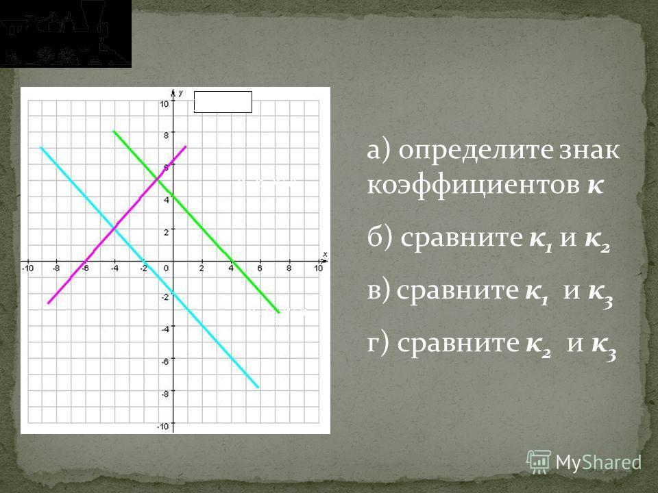 у=к 1 х+в 1 у=к 2 х+в 2 у=к 3 х+в 3 а) определите знак коэффициентов к б) сравните к 1 и к 2 в) сравните к 1 и к 3 г) сравните к 2 и к 3