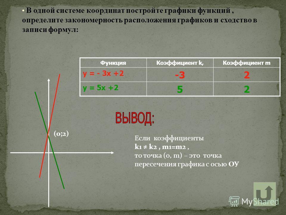 В одной системе координат постройте графики функций, определите закономерность расположения графиков и сходство в записи формул: ФункцияКоэффициент k,Коэффициент m у = - 3х +2 -32 у = 5х +2 52 Если коэффициенты k1 k2, m1=m2, то точка (0, m) – это точ