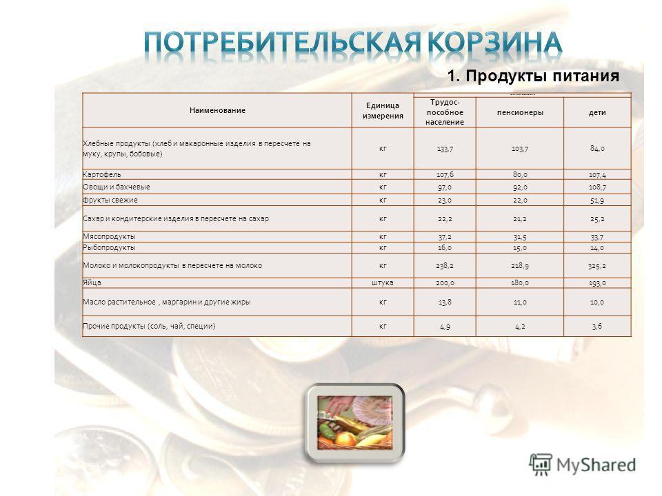 Наименование Единица измерения Объем потребления ( в среднем на одного человека в год ) Трудос - пособное население пенсионерыдети Хлебные продукты ( хлеб и макаронные изделия в пересчете на муку, крупы, бобовые ) кг 133,7103,784,0 Картофелькг 107,68